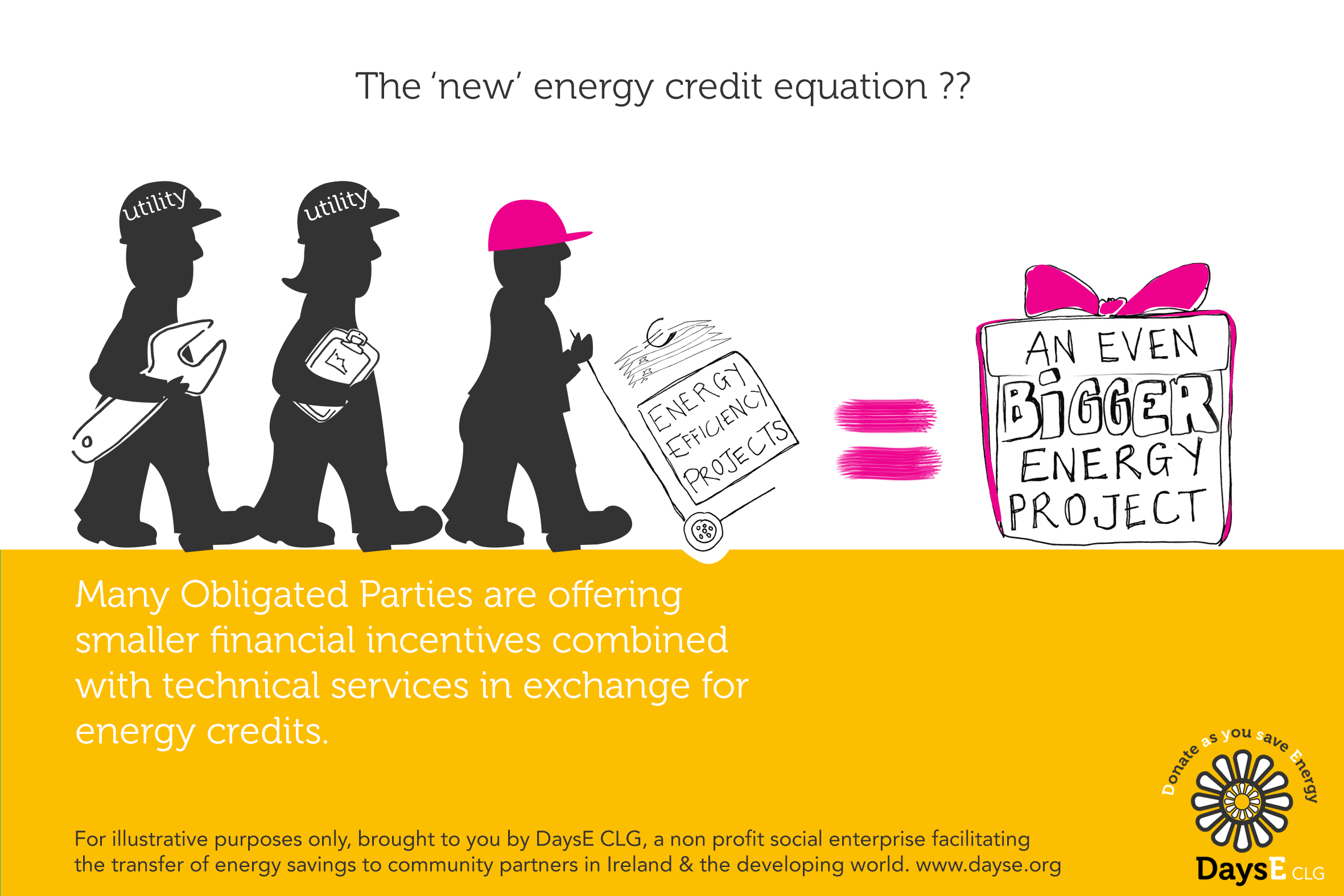Obligated Parties are offering services in exchange for Energy Credits