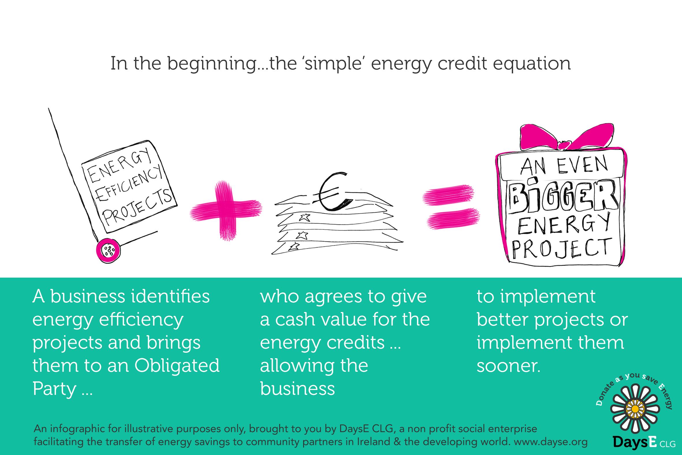 Energy Credits EEOS explained