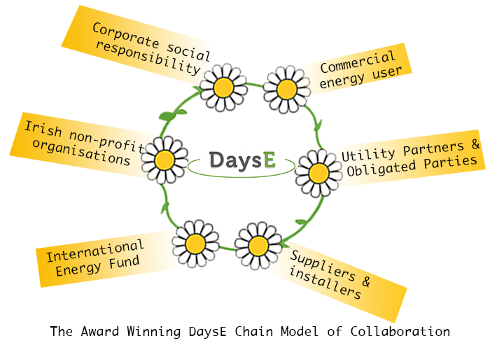 Illustrating the DaysE Chain