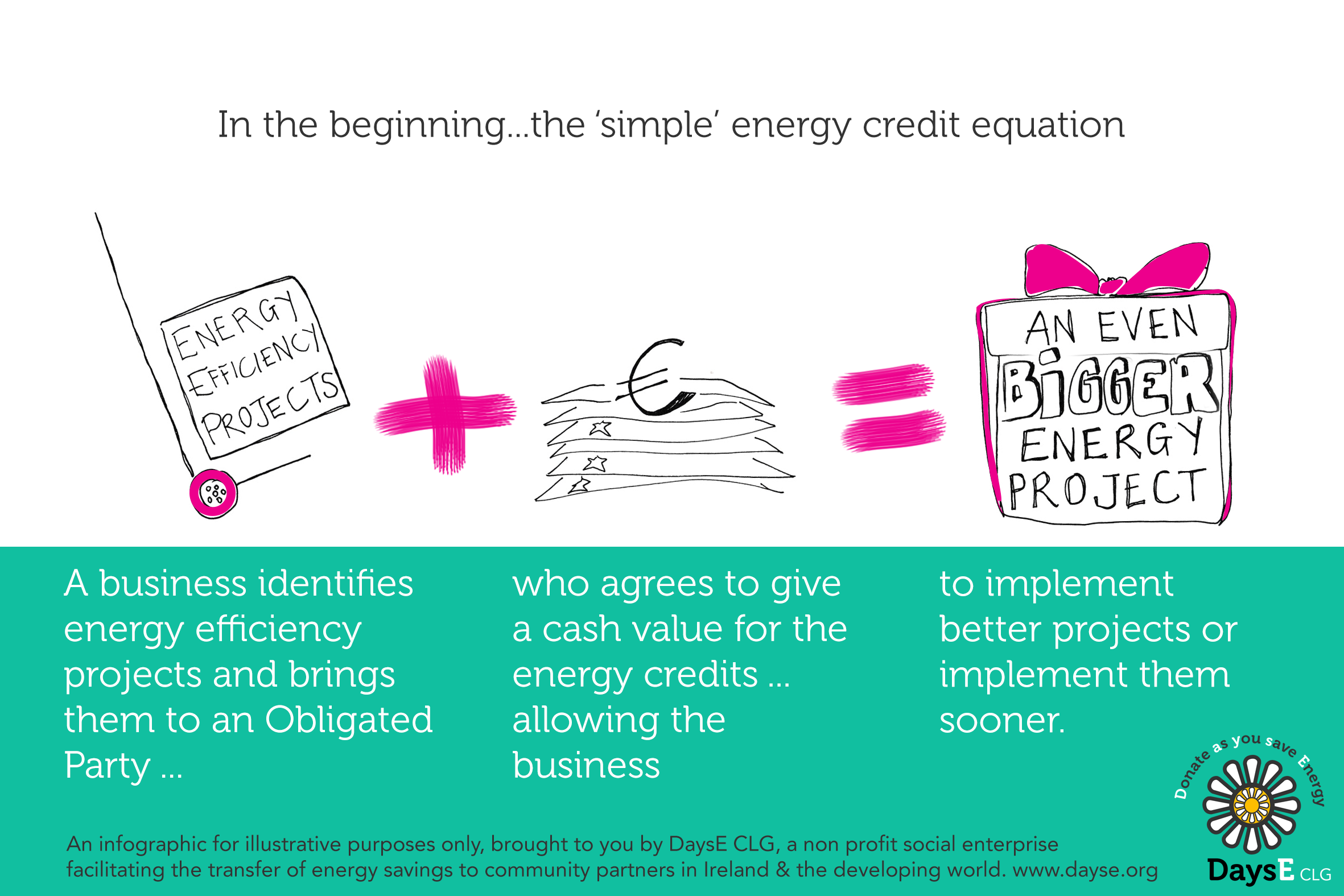 Energy Credits EEOS explained